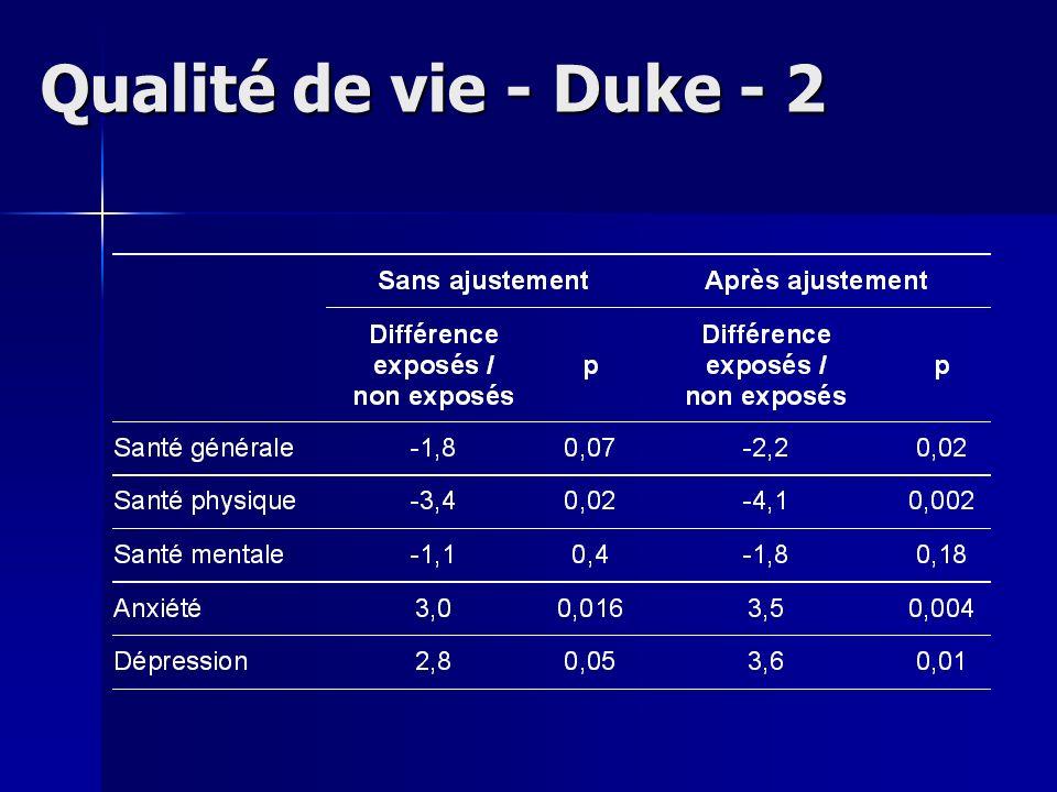 Qualité de vie - Duke - 2