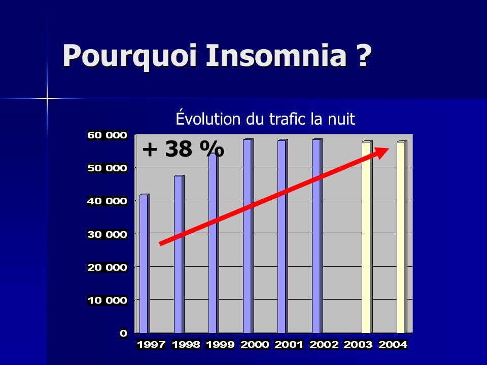 Pourquoi Insomnia ? Évolution du trafic la nuit + 38 %