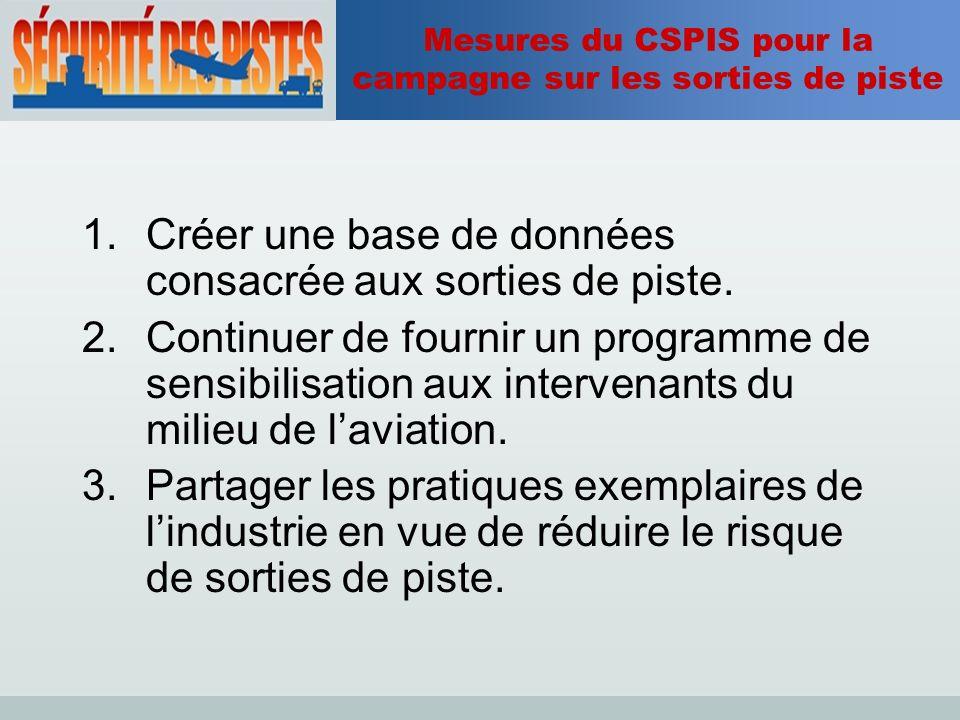 Mesures du CSPIS pour la campagne sur les sorties de piste 1.Créer une base de données consacrée aux sorties de piste.