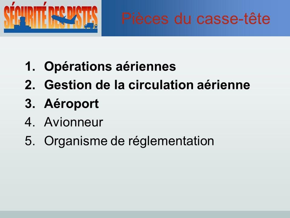 Pièces du casse-tête 1.Opérations aériennes 2.Gestion de la circulation aérienne 3.Aéroport 4.Avionneur 5.Organisme de réglementation