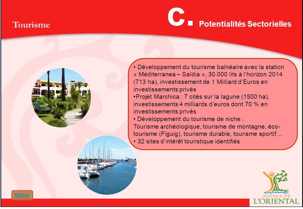 Tourisme Développement du tourisme balnéaire avec la station « Méditerranea – Saïdia », 30.000 lits à lhorizon 2014 (713 ha), investissement de 1 Milliard dEuros en investissements privés Projet Marchica : 7 cités sur la lagune (1500 ha), investissements 4 milliards deuros dont 70 % en investissements privés Développement du tourisme de niche : Tourisme archéologique, tourisme de montagne, éco- tourisme (Figuig), tourisme durable, tourisme sportif… 32 sites dintérêt touristique identifiés Potentialités Sectorielles c.