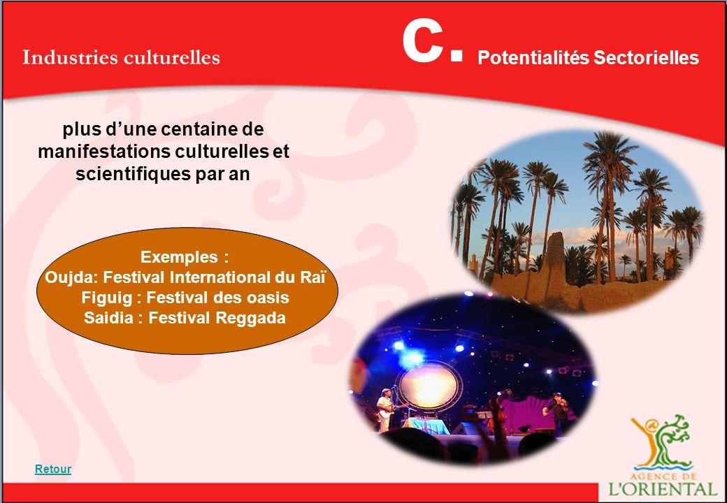 Industries culturelles plus dune centaine de manifestations culturelles et scientifiques par an Exemples : Oujda: Festival International du Raï Figuig : Festival des oasis Saidia : Festival Reggada Potentialités Sectorielles c.