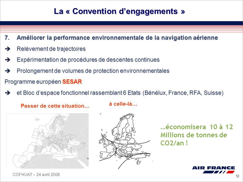 COFHUAT – 24 avril 2008 12 La « Convention dengagements » 7.Améliorer la performance environnementale de la navigation aérienne Relèvement de trajectoires Relèvement de trajectoires Expérimentation de procédures de descentes continues Expérimentation de procédures de descentes continues Prolongement de volumes de protection environnementales Prolongement de volumes de protection environnementales Programme européen SESAR et Bloc despace fonctionnel rassemblant 6 Etats (Bénélux, France, RFA, Suisse) et Bloc despace fonctionnel rassemblant 6 Etats (Bénélux, France, RFA, Suisse) Passer de cette situation… à celle-là… …économisera 10 à 12 Millions de tonnes de CO2/an !