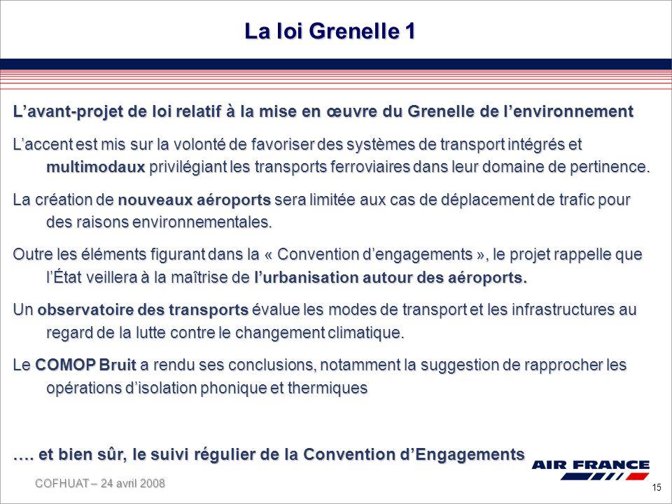COFHUAT – 24 avril 2008 15 La loi Grenelle 1 Lavant-projet de loi relatif à la mise en œuvre du Grenelle de lenvironnement Laccent est mis sur la volonté de favoriser des systèmes de transport intégrés et multimodaux privilégiant les transports ferroviaires dans leur domaine de pertinence.