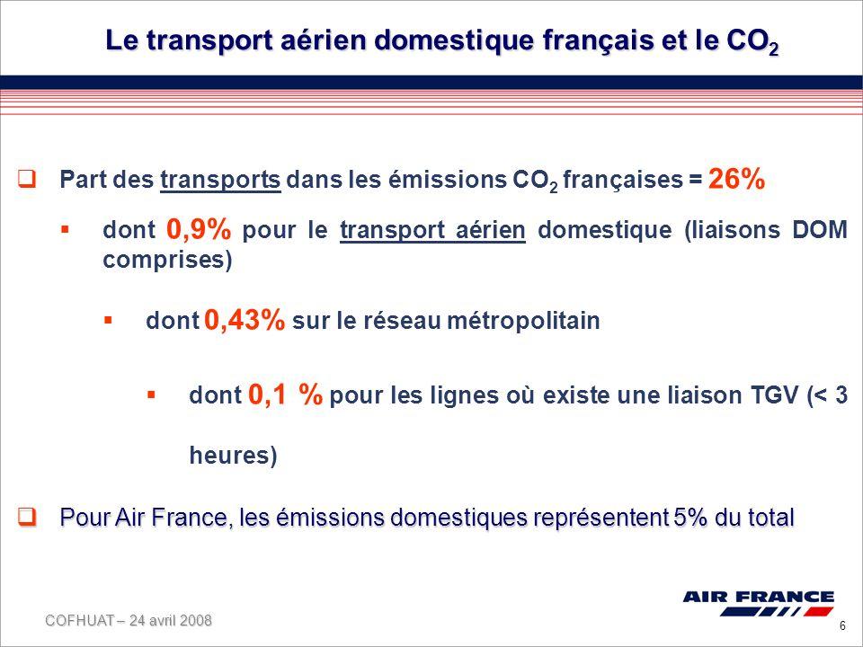 COFHUAT – 24 avril 2008 6 Le transport aérien domestique français et le CO 2 Part des transports dans les émissions CO 2 françaises = 26% dont 0,9% pour le transport aérien domestique (liaisons DOM comprises) dont 0,43% sur le réseau métropolitain dont 0,1 % pour les lignes où existe une liaison TGV (< 3 heures) Pour Air France, les émissions domestiques représentent 5% du total Pour Air France, les émissions domestiques représentent 5% du total