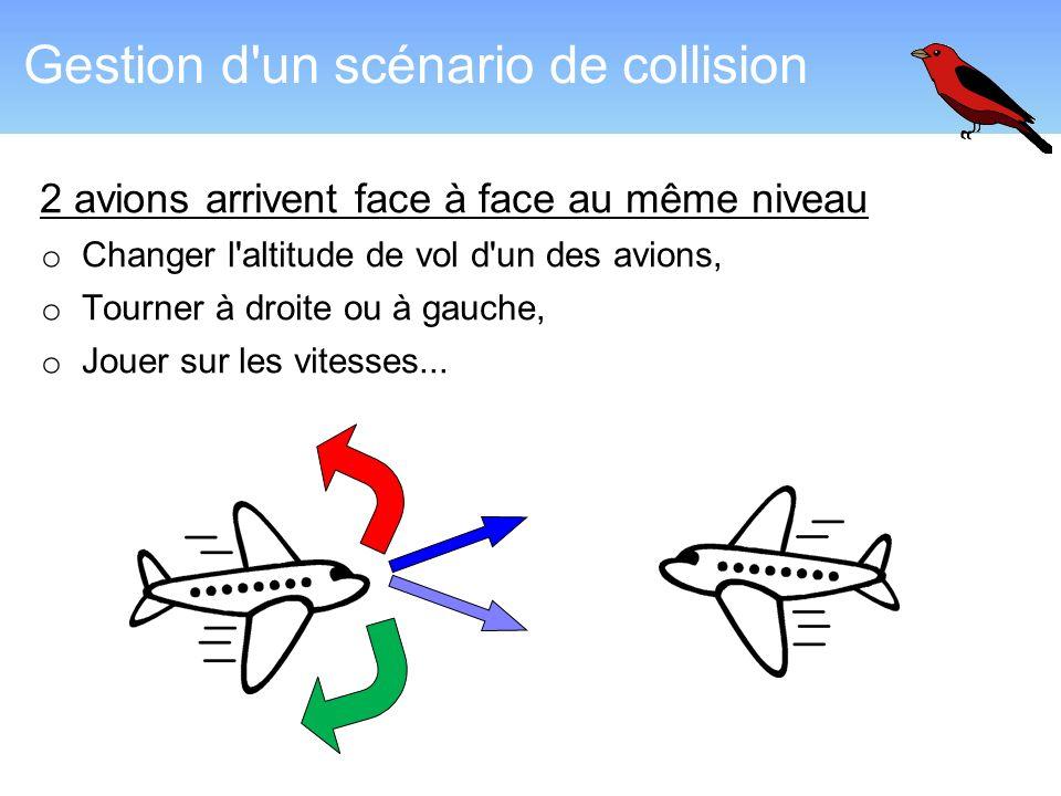 Gestion d'un scénario de collision 2 avions arrivent face à face au même niveau o Changer l'altitude de vol d'un des avions, o Tourner à droite ou à g