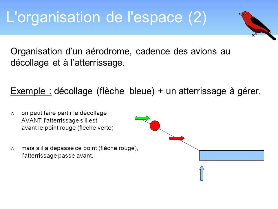 L'organisation de l'espace (2) Organisation dun aérodrome, cadence des avions au décollage et à latterrissage. Exemple : décollage (flèche bleue) + un