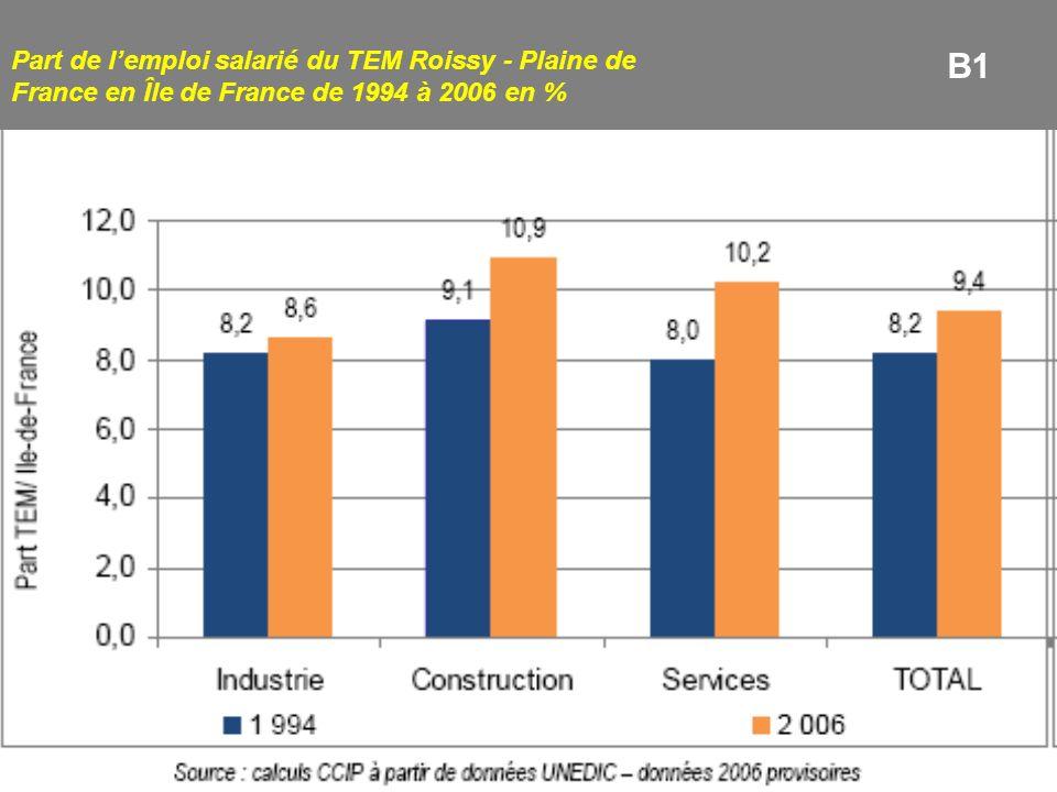 Part de lemploi salarié du TEM Roissy - Plaine de France en Île de France de 1994 à 2006 en % B1