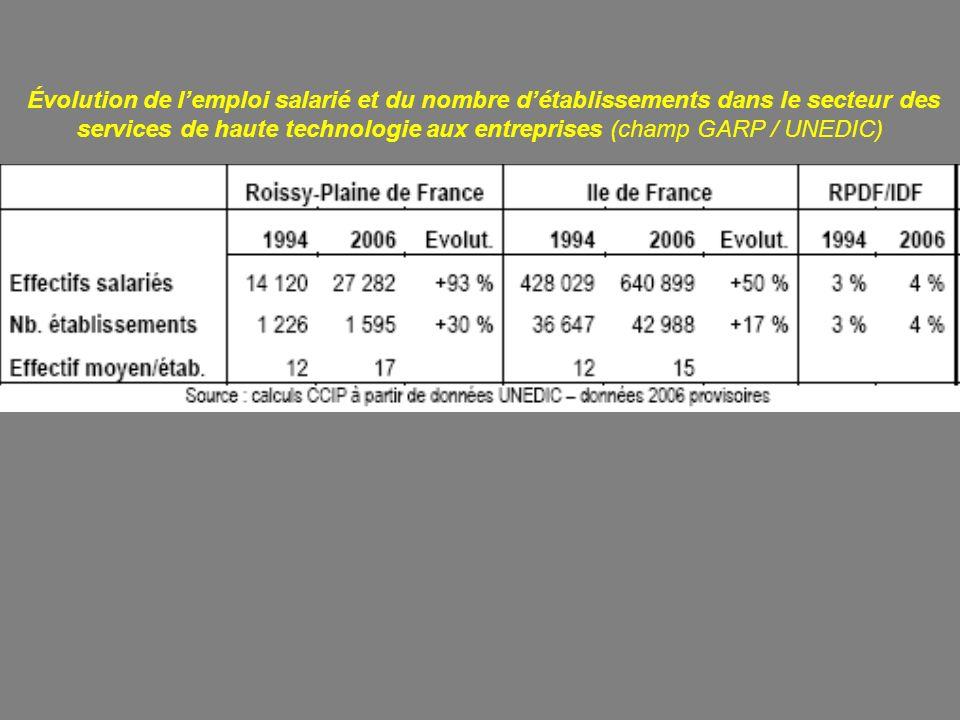 Évolution de lemploi salarié et du nombre détablissements dans le secteur des services de haute technologie aux entreprises (champ GARP / UNEDIC)