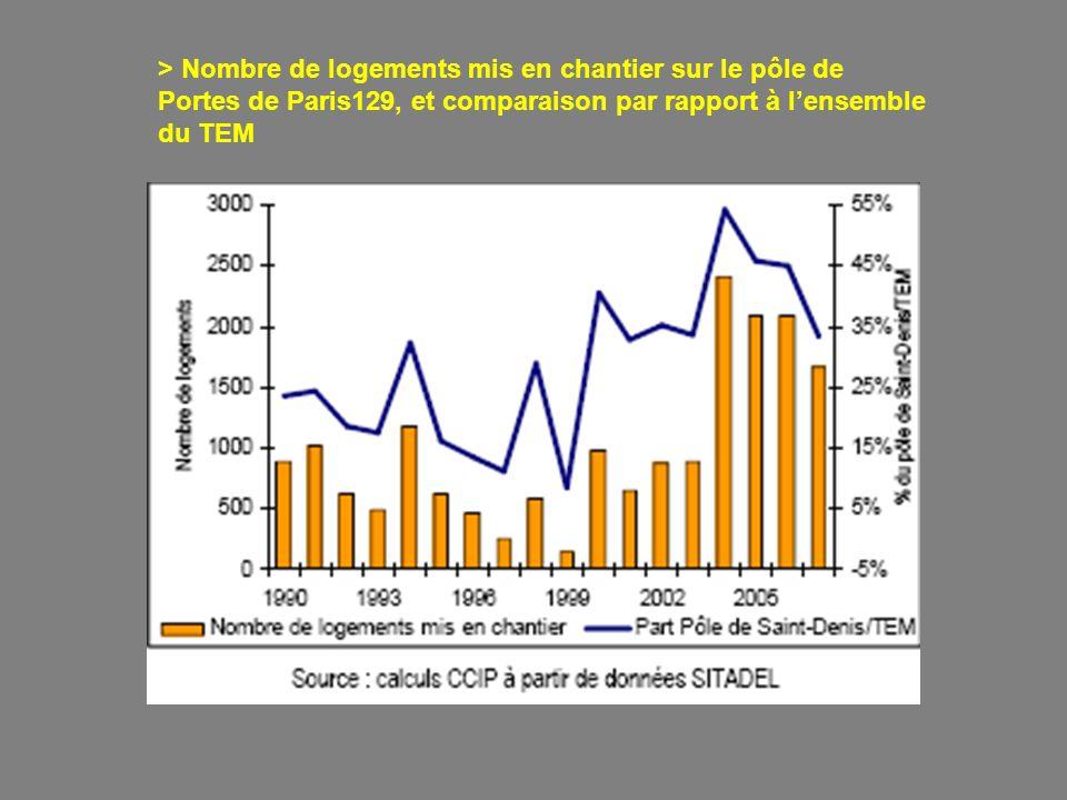 > Nombre de logements mis en chantier sur le pôle de Portes de Paris129, et comparaison par rapport à lensemble du TEM