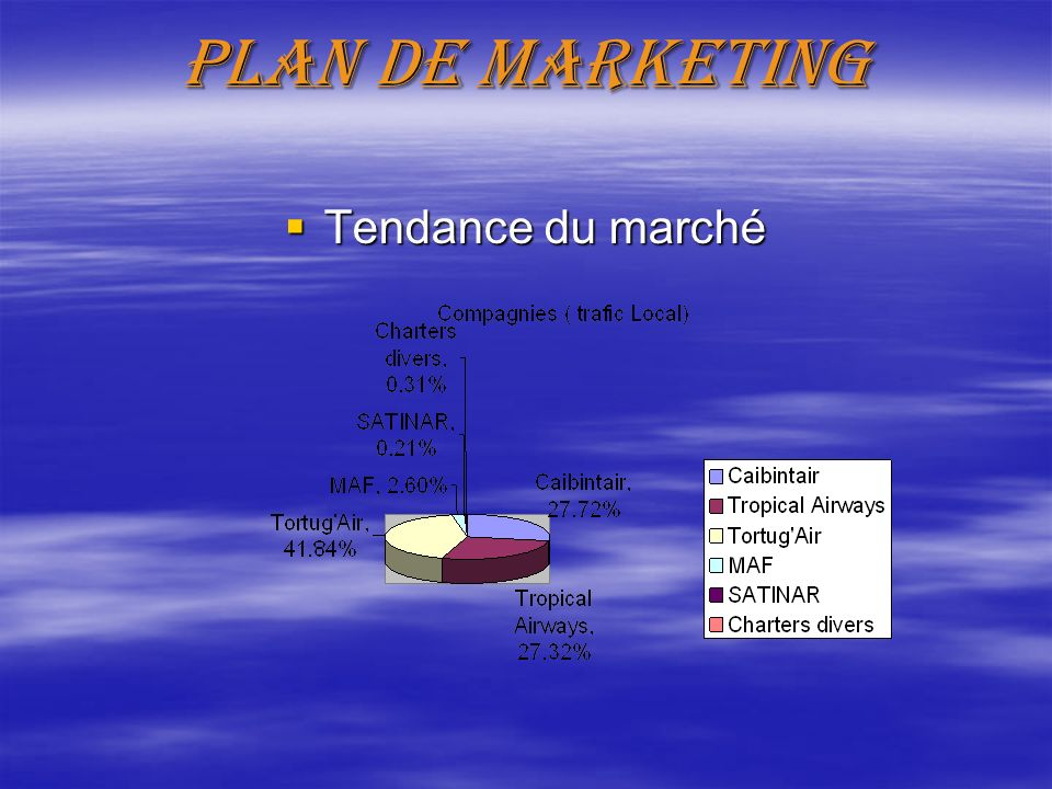 Plan de marketing Tendance du marché Tendance du marché