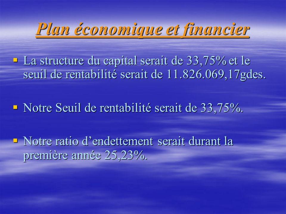 Plan économique et financier La structure du capital serait de 33,75% et le seuil de rentabilité serait de 11.826.069,17gdes. La structure du capital