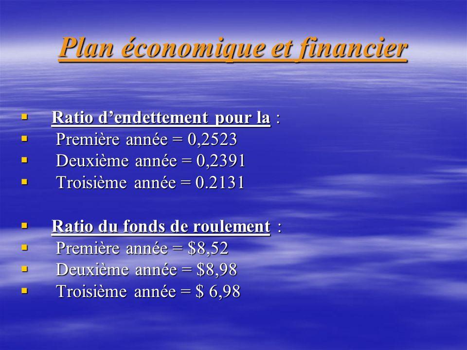 Plan économique et financier Ratio dendettement pour la : Ratio dendettement pour la : Première année = 0,2523 Première année = 0,2523 Deuxième année