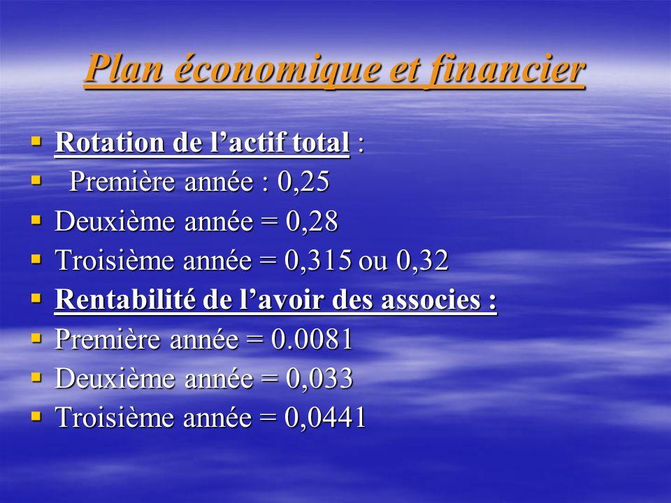 Plan économique et financier Rotation de lactif total : Rotation de lactif total : Première année : 0,25 Première année : 0,25 Deuxième année = 0,28 D