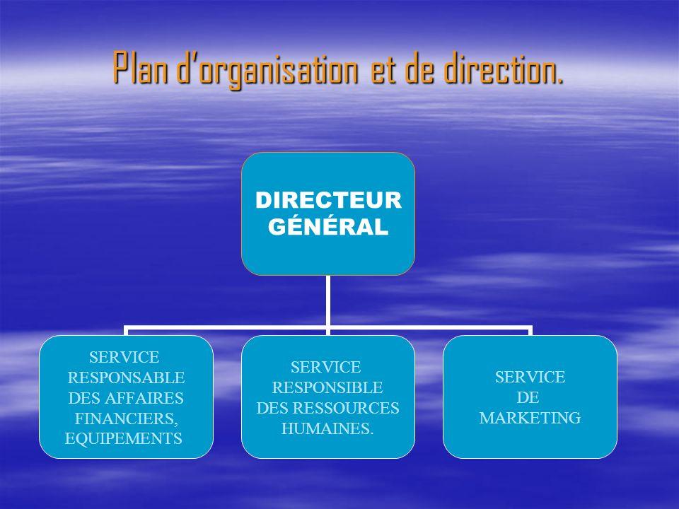 DIRECTEUR GÉNÉRAL SERVICE RESPONSABLE DES AFFAIRES FINANCIERS, EQUIPEMENTS SERVICE RESPONSIBLE DES RESSOURCES HUMAINES. SERVICE DE MARKETING