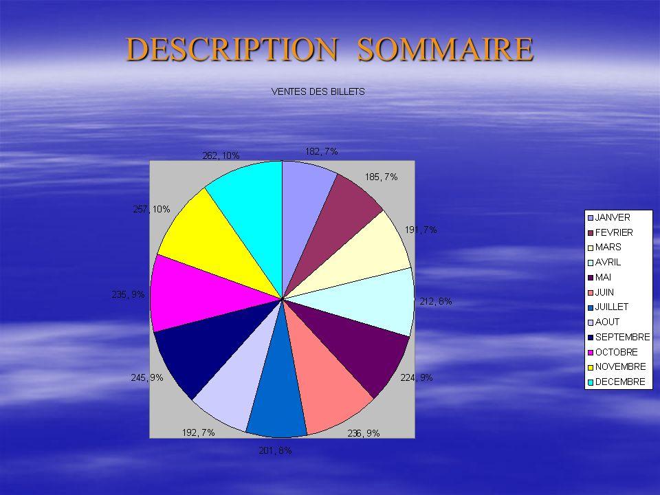 DESCRIPTION SOMMAIRE