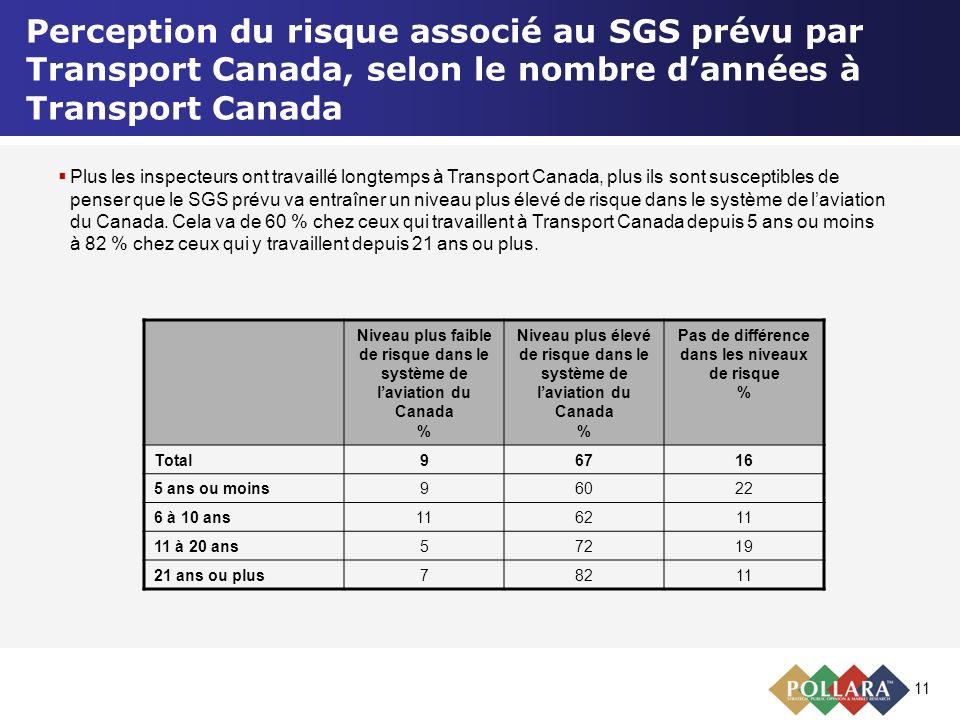 11 Perception du risque associé au SGS prévu par Transport Canada, selon le nombre dannées à Transport Canada Niveau plus faible de risque dans le sys