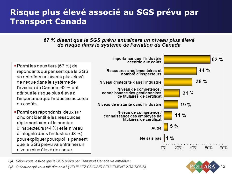 12 Risque plus élevé associé au SGS prévu par Transport Canada Importance que lindustrie accorde aux coûts Ressources réglementaires et nombre dinspec