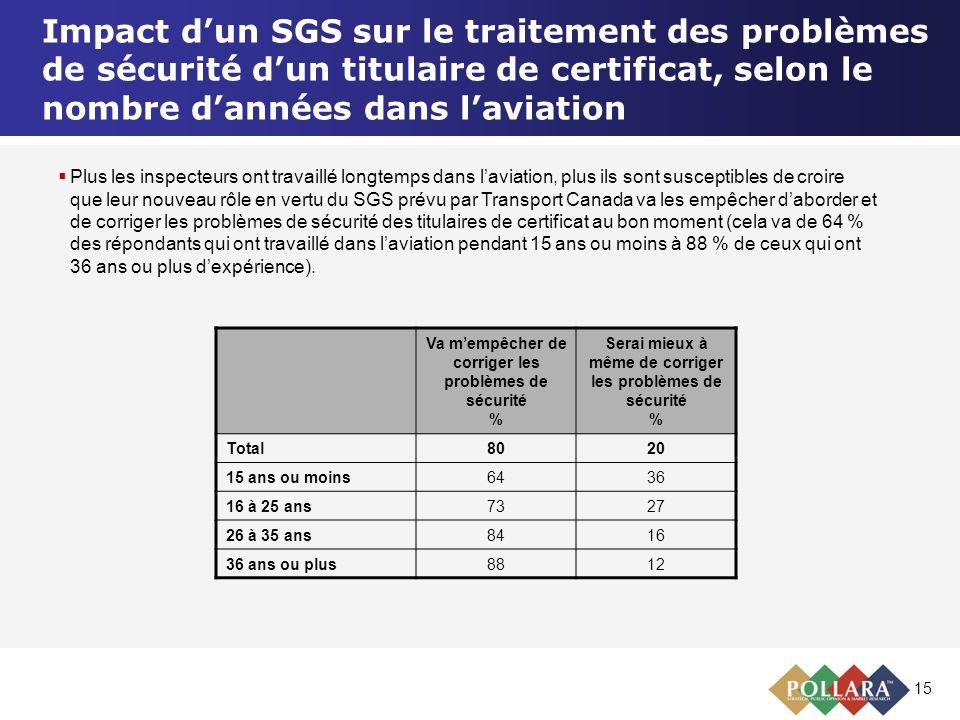 15 Impact dun SGS sur le traitement des problèmes de sécurité dun titulaire de certificat, selon le nombre dannées dans laviation Va mempêcher de corr