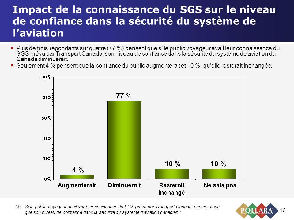 16 Impact de la connaissance du SGS sur le niveau de confiance dans la sécurité du système de laviation Q7.Si le public voyageur avait votre connaissa