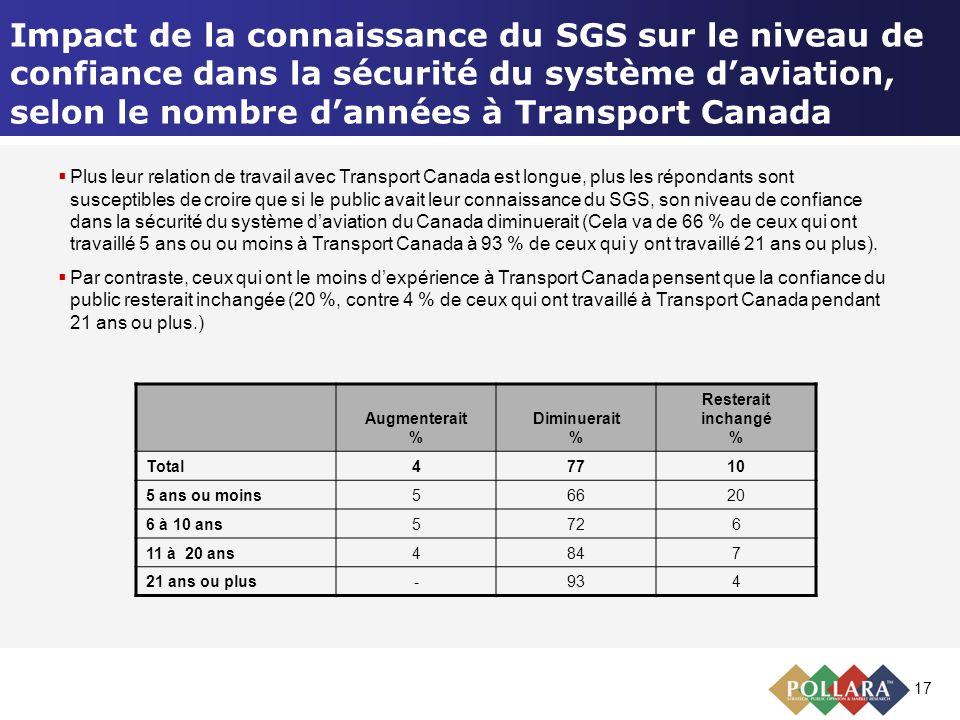 17 Impact de la connaissance du SGS sur le niveau de confiance dans la sécurité du système daviation, selon le nombre dannées à Transport Canada Augme