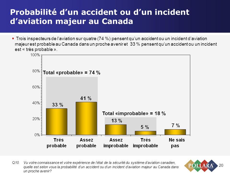 20 Probabilité dun accident ou dun incident daviation majeur au Canada Q10.Vu votre connaissance et votre expérience de létat de la sécurité du systèm