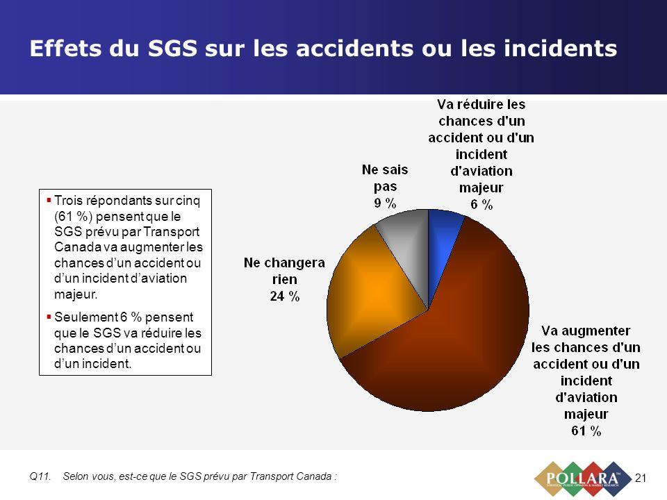21 Effets du SGS sur les accidents ou les incidents Q11.Selon vous, est-ce que le SGS prévu par Transport Canada : Trois répondants sur cinq (61 %) pe