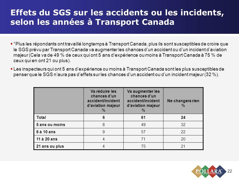 22 Effets du SGS sur les accidents ou les incidents, selon les années à Transport Canada Va réduire les chances dun accident/incident daviation majeur