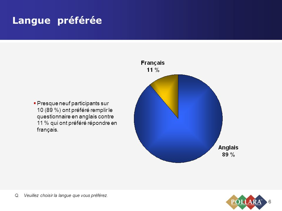 6 Langue préférée Q.Veuillez choisir la langue que vous préférez. Presque neuf participants sur 10 (89 %) ont préféré remplir le questionnaire en angl