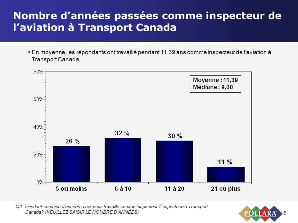 8 Nombre dannées passées comme inspecteur de laviation à Transport Canada Q2.Pendant combien dannées avez-vous travaillé comme inspecteur / inspectric