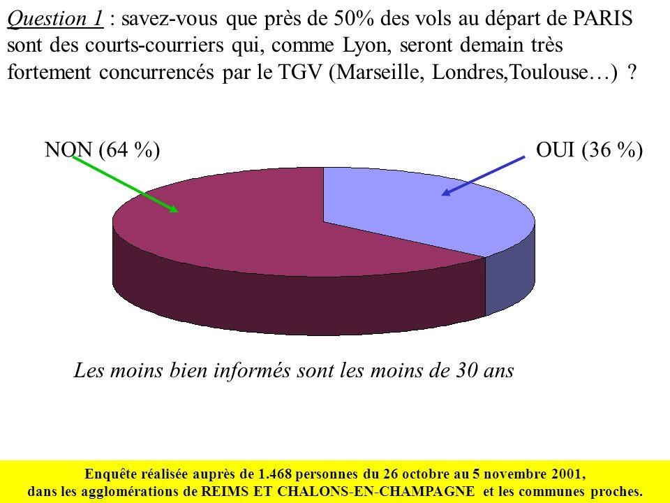 Question 1 : savez-vous que près de 50% des vols au départ de PARIS sont des courts-courriers qui, comme Lyon, seront demain très fortement concurrencés par le TGV (Marseille, Londres,Toulouse…) .