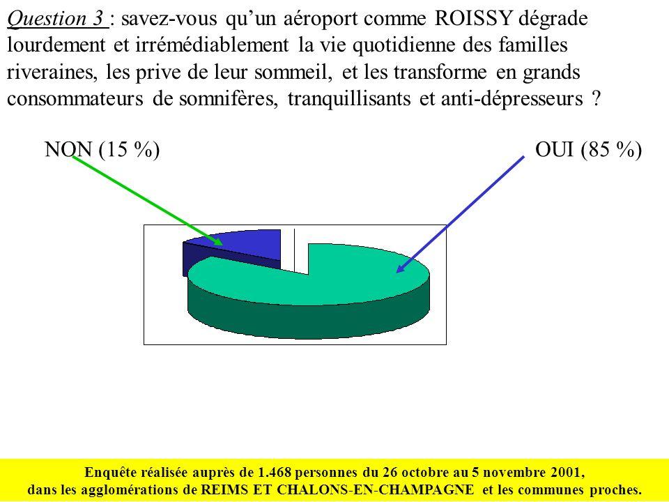 Question 3 : savez-vous quun aéroport comme ROISSY dégrade lourdement et irrémédiablement la vie quotidienne des familles riveraines, les prive de leur sommeil, et les transforme en grands consommateurs de somnifères, tranquillisants et anti-dépresseurs .