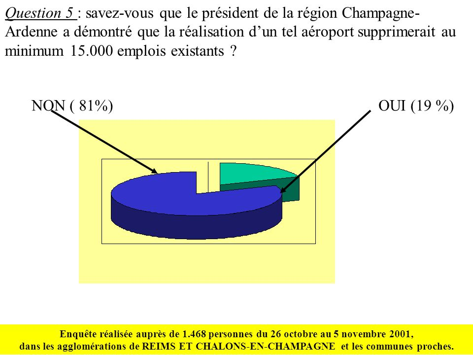 Question 5 : savez-vous que le président de la région Champagne- Ardenne a démontré que la réalisation dun tel aéroport supprimerait au minimum 15.000 emplois existants .