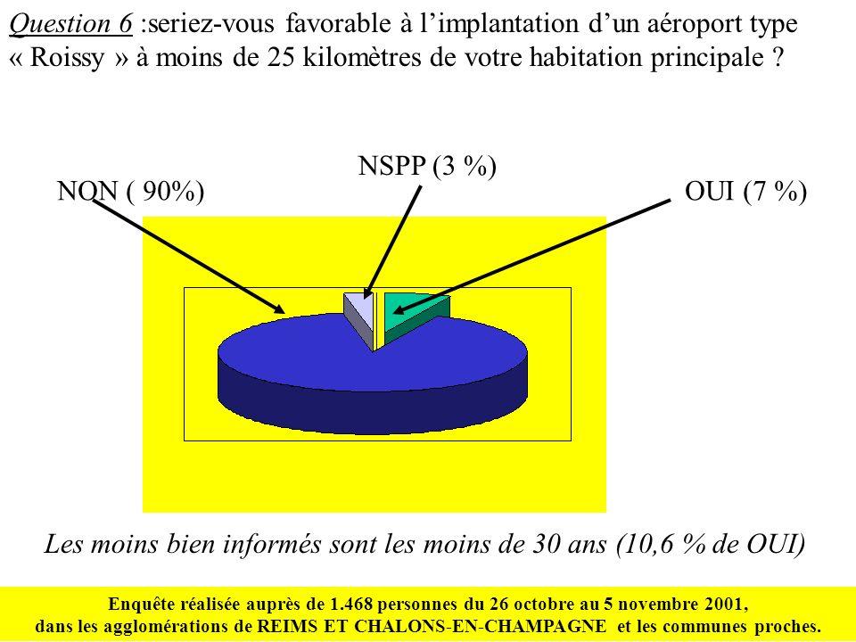 Question 6 :seriez-vous favorable à limplantation dun aéroport type « Roissy » à moins de 25 kilomètres de votre habitation principale .