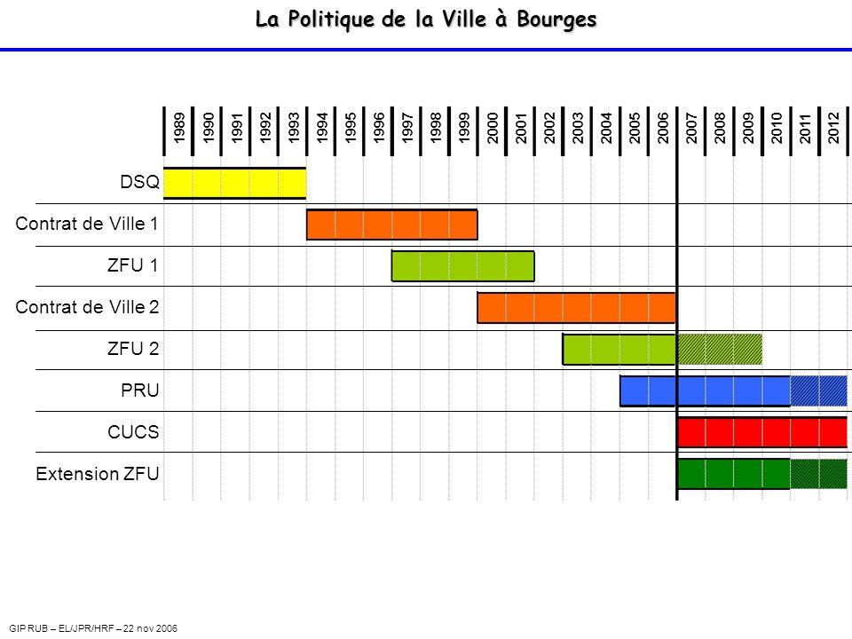 La Politique de la Ville à Bourges DispositifPilotageCIBLE PRU GIP (Ville-Etat) Logement Aménagement Equipement (Investissement) CUCSVILLE-ETAT Social (Fonctionnement) ZFU Communauté dAgglomération Economie Emploi 2007 GIP RUB – EL/JPR/HRF – 22 nov 2006