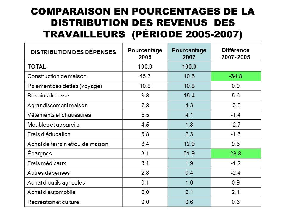 COMPARAISON EN POURCENTAGES DE LA DISTRIBUTION DES REVENUS DES TRAVAILLEURS (PÉRIODE 2005-2007) DISTRIBUTION DES DÉPENSES Pourcentage 2005 Pourcentage