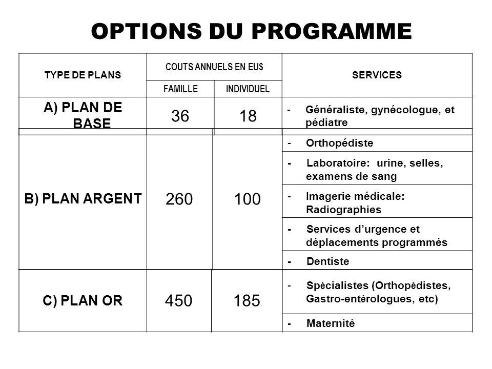 OPTIONS DU PROGRAMME TYPE DE PLANS COUTS ANNUELS EN EU$ SERVICES FAMILLEINDIVIDUEL A) PLAN DE BASE 3618 -Généraliste, gynécologue, et pédiatre B) PLAN