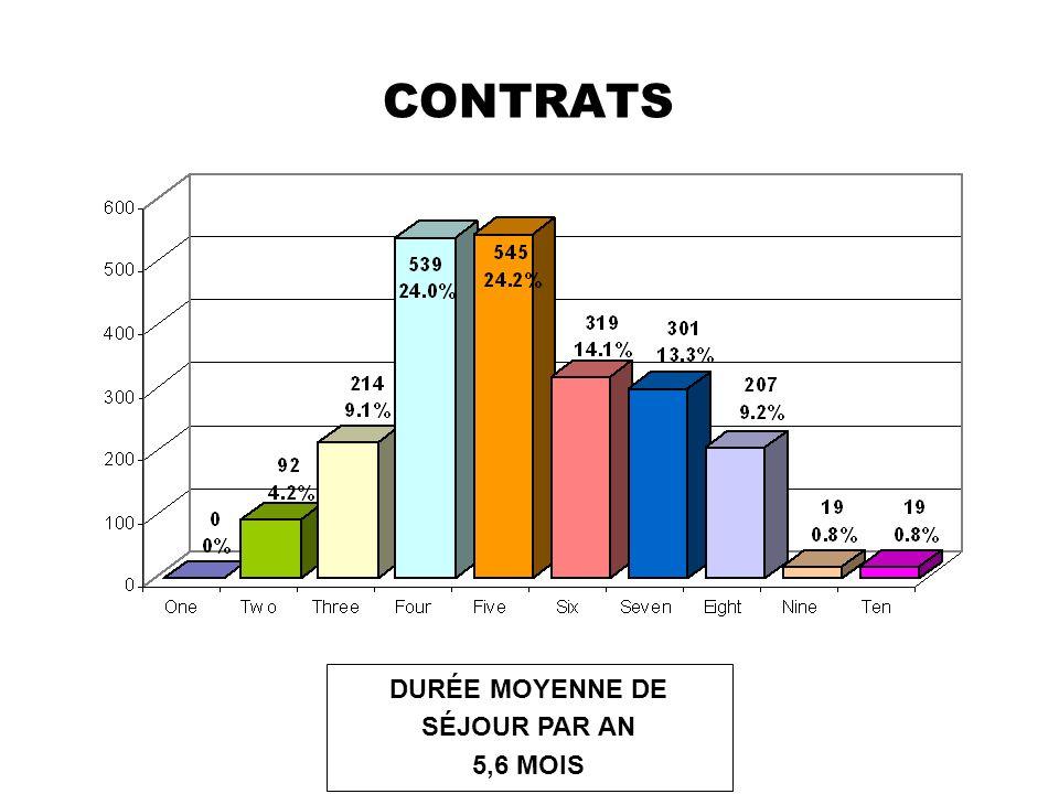 RESPECT DES CONTRATS PAR LES TAVAILLEURS GUATÉMALTÈQUES AU CANADA 93,2% des 2.255 travailleurs ont respecté leur contrat en 2007.