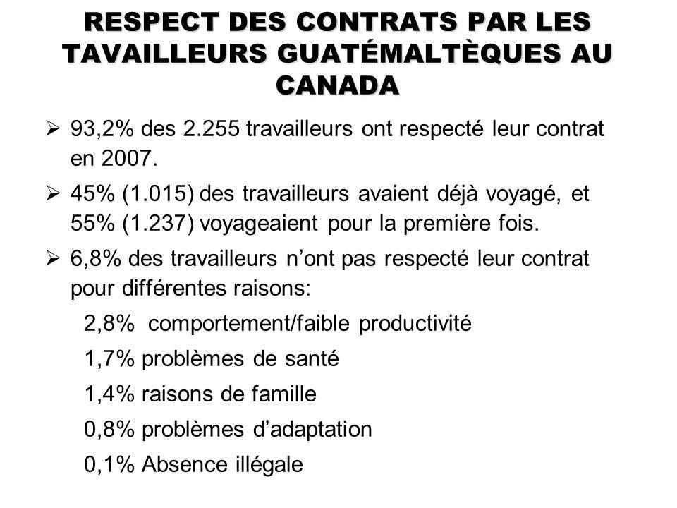 RESPECT DES CONTRATS PAR LES TAVAILLEURS GUATÉMALTÈQUES AU CANADA 93,2% des 2.255 travailleurs ont respecté leur contrat en 2007. 45% (1.015) des trav