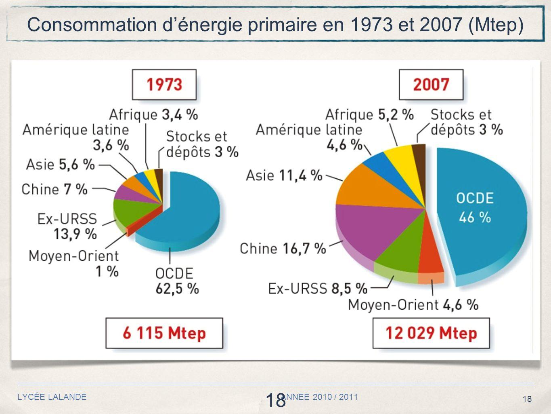 18 LYCÉE LALANDE ANNEE 2010 / 2011 18 Consommation dénergie primaire en 1973 et 2007 (Mtep)