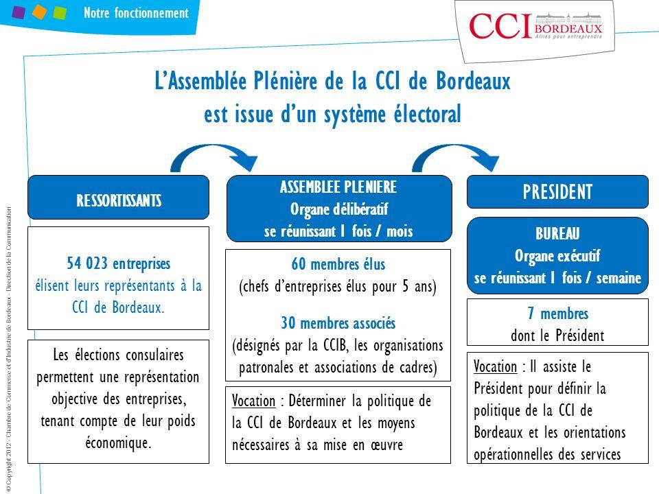 Notre fonctionnement PRESIDENT ASSEMBLEE PLENIERE Organe délibératif se réunissant 1 fois / mois LAssemblée Plénière de la CCI de Bordeaux est issue d