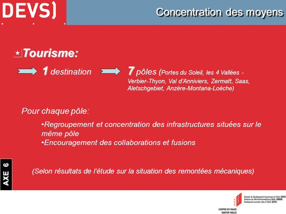 Concentration des moyens Tourisme: 17 1 destination 7 pôles ( Portes du Soleil, les 4 Vallées - Verbier-Thyon, Val dAnniviers, Zermatt, Saas, Aletschg