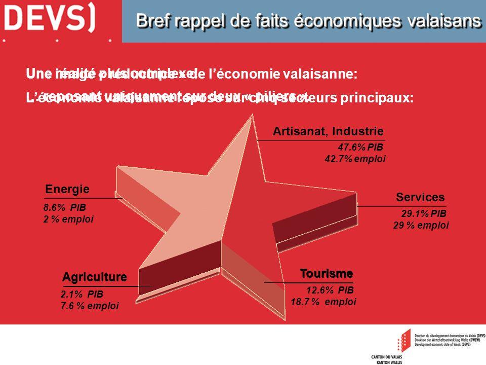 Bref rappel de faits économiques valaisans Une image « réductrice » de léconomie valaisanne: … reposant uniquement sur deux « piliers ». Une réalité p