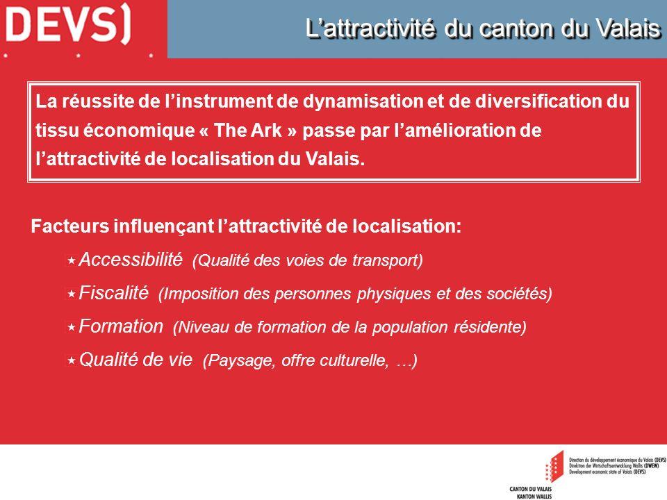 Lattractivité du canton du Valais Facteurs influençant lattractivité de localisation: Accessibilité (Qualité des voies de transport) Fiscalité (Imposi