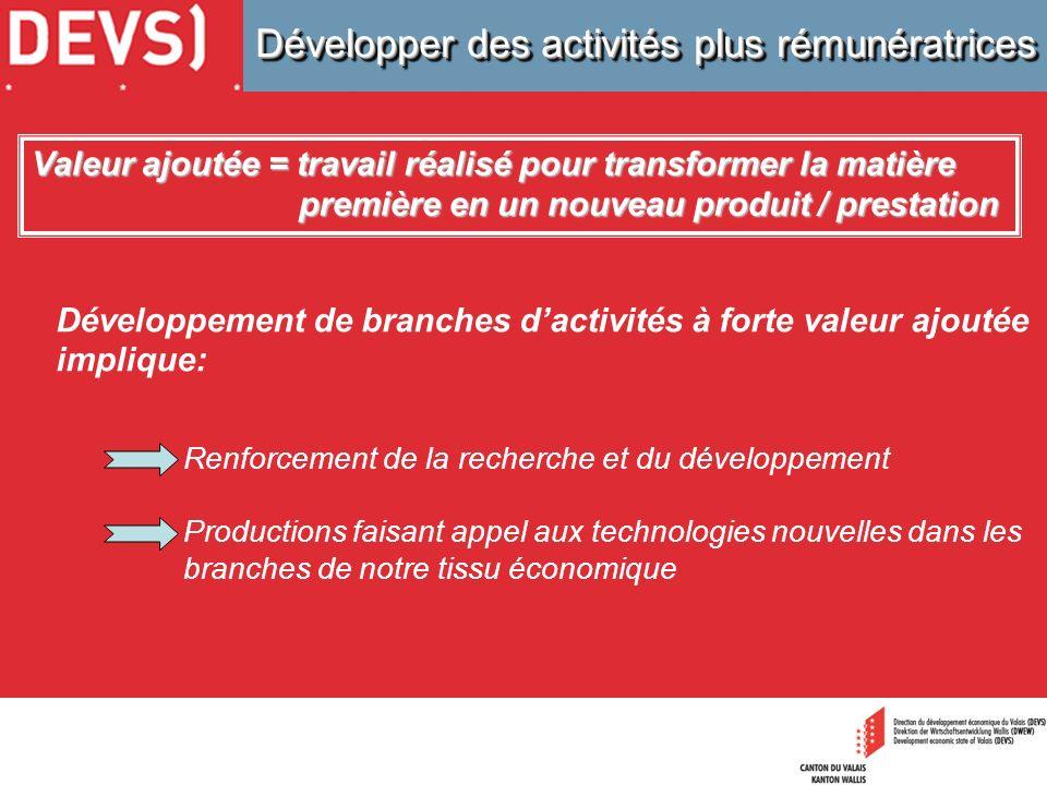 Développer des activités plus rémunératrices Développement de branches dactivités à forte valeur ajoutée implique: Renforcement de la recherche et du