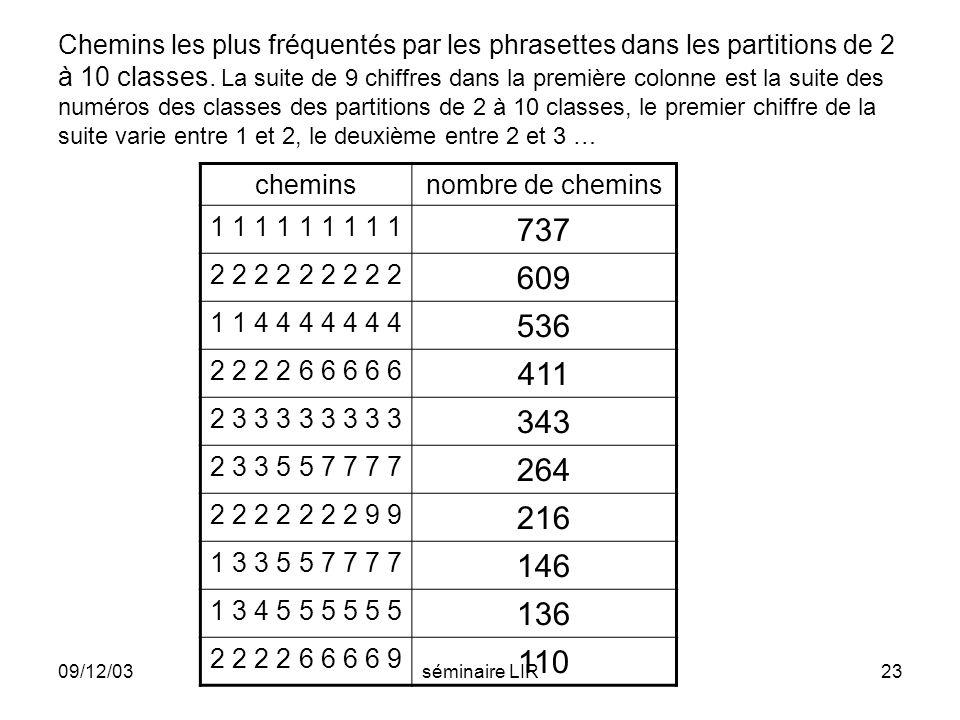 09/12/03séminaire LIR23 Chemins les plus fréquentés par les phrasettes dans les partitions de 2 à 10 classes. La suite de 9 chiffres dans la première