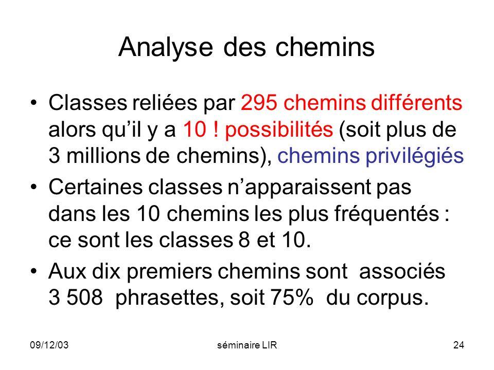 09/12/03séminaire LIR24 Analyse des chemins Classes reliées par 295 chemins différents alors quil y a 10 ! possibilités (soit plus de 3 millions de ch