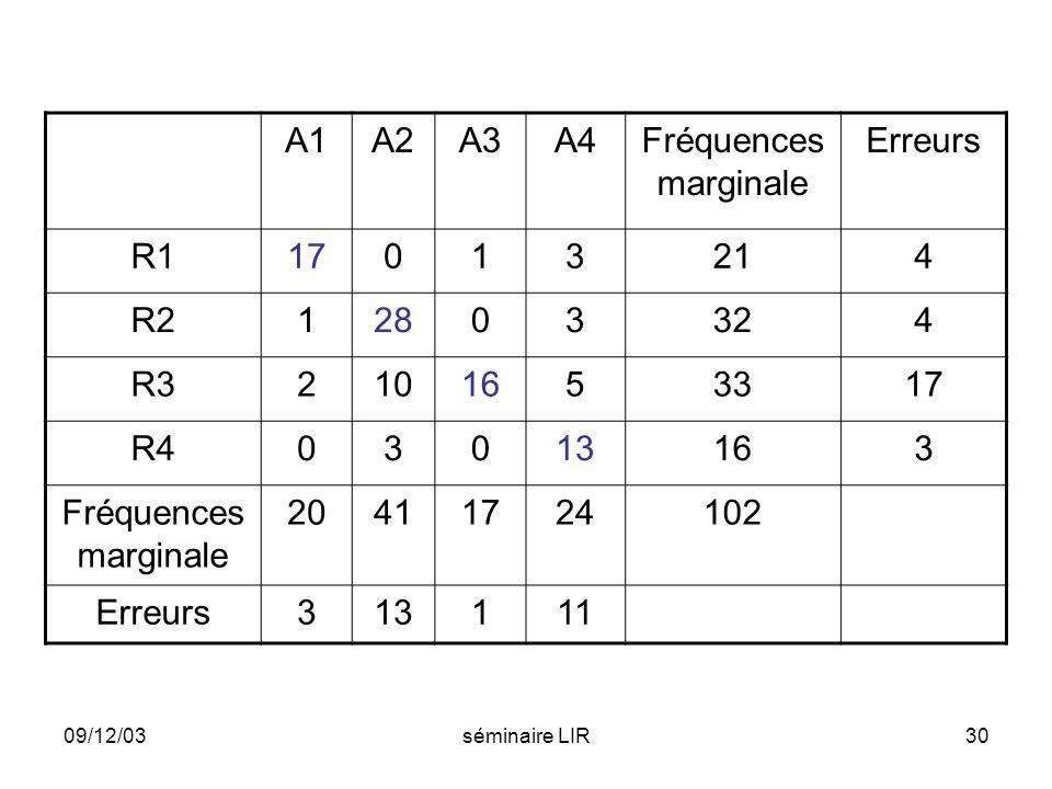 09/12/03séminaire LIR30 A1A2A3A4Fréquences marginale Erreurs R117013214 R212803324 R32101653317 R403013163 Fréquences marginale 20411724102 Erreurs313