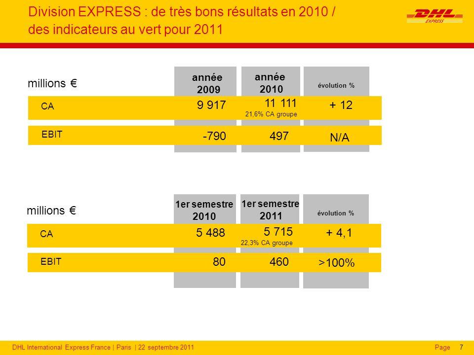 DHL International Express France | Paris | 22 septembre 2011Page8 DHL Express : une position de leader sur lexpress international AMERICAS CA 2010 : 1 831 m PDM volume : 16% EUROPE CA 2010 : 4 960 m PDM volume : 37% ASIA PACIFIC CA 2010 : 3 374 m PDM volume : 34% EEMEA (Eastern Europe, Middle East, Africa) CA 2010 : 1 216 m PDM volume : 46% Market Share : Source: Market Intelligence 2010 (FY 2009 data) Scope: BE, CH, DE, ES, FR; IT, NL, PL, SE, UK; AE, RU, ZA; AU, CN, HK, IN, JP, KR, SG; US, CAN, MX PDM DHL Express (express international) : 30%
