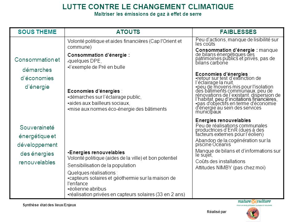 Synthèse état des lieux/Enjeux Réalisé par LUTTE CONTRE LE CHANGEMENT CLIMATIQUE Maîtriser les émissions de gaz à effet de serre SOUS THEMEATOUTSFAIBL